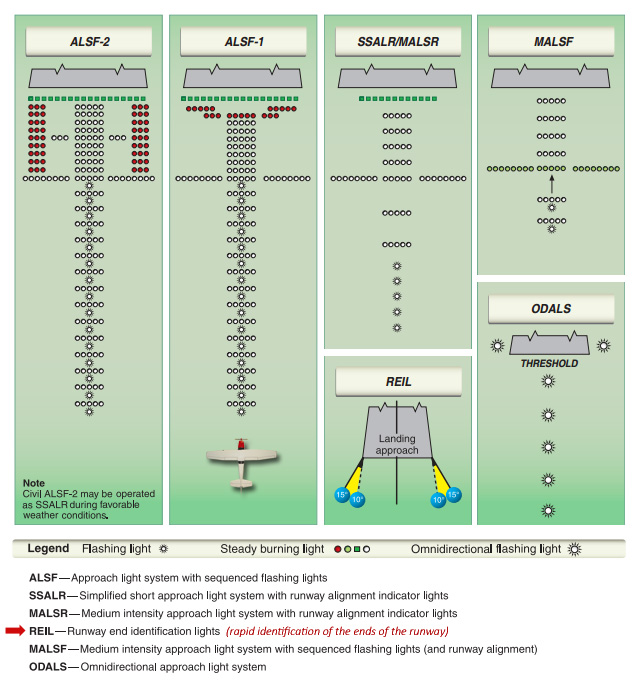 GoldMethod - Airport lighting diagram